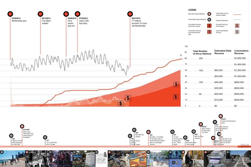 1.1_kottis-chen_Divvy_Timeline