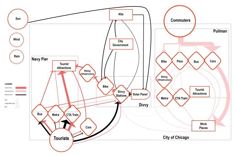 1.2_kottis-chen_Divvy_Non-spatial Analysis