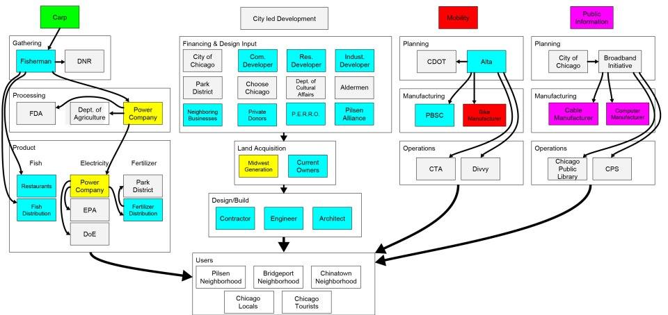 Studio Stakeholders Diagram-01